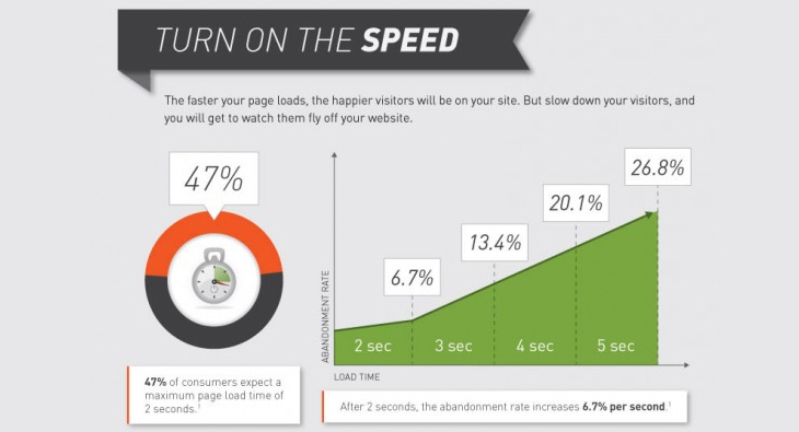 website speed statistics